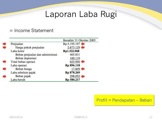 Laporan Laba Rugi = Income Statement  Profit = Pendapatan – Beban  2013.10.13  EKMA 4111  11