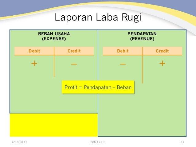 Laporan Laba Rugi BEBAN USAHA (EXPENSE)  PENDAPATAN (REVENUE)  Debit  Credit  Debit  Credit  +  –  –  +  Profit = Pendapat...