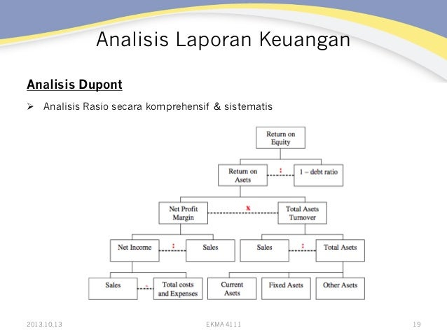 Analisis Laporan Keuangan Analisis Dupont Ø Analisis Rasio secara komprehensif & sistematis  2013.10.13  EKMA 4111  19