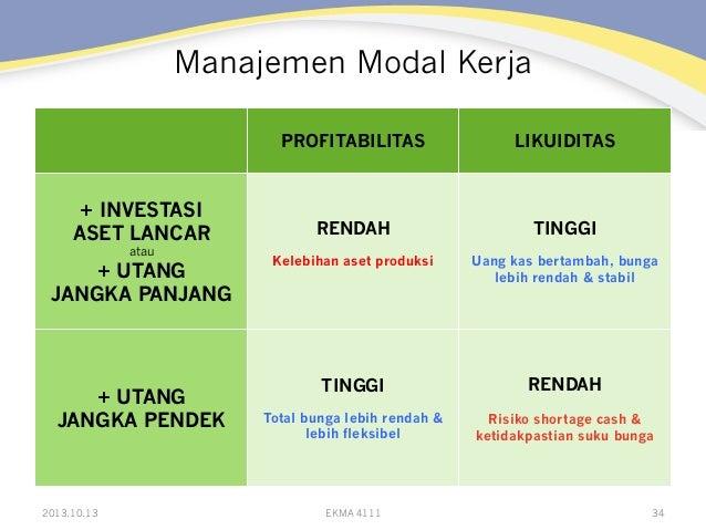 Manajemen Modal Kerja PROFITABILITAS  + INVESTASI ASET LANCAR atau  + UTANG JANGKA PANJANG  + UTANG JANGKA PENDEK  2013.10...