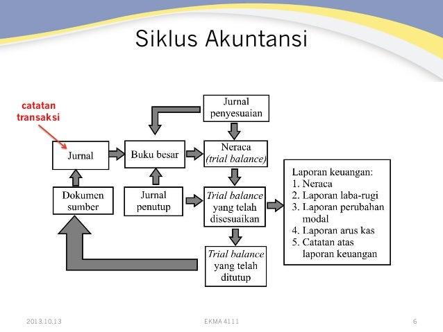 Siklus Akuntansi catatan transaksi  ! 2013.10.13  EKMA 4111  6