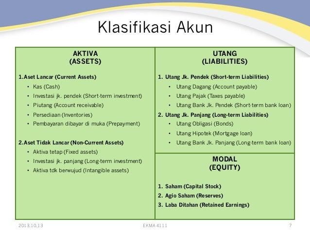 Klasifikasi Akun AKTIVA (ASSETS) 1. Aset Lancar (Current Assets)  UTANG (LIABILITIES) 1. Utang Jk. Pendek (Short-term Li...