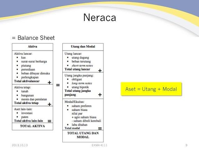 Neraca = Balance Sheet  Aset = Utang + Modal  2013.10.13  EKMA 4111  9