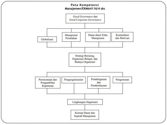 EKMA 4116 - Modul 1 Konsep Dasar dan Sejarah Manajemen Slide 3