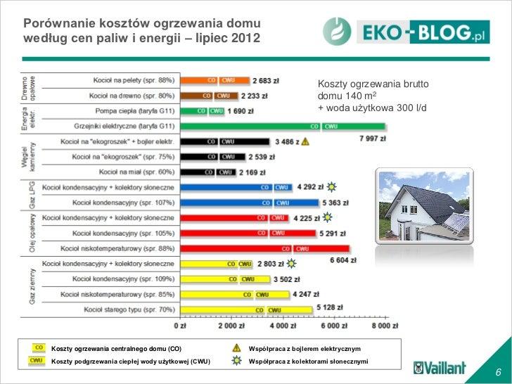 Dodatkowe Koszty ogrzewania domu - porównanie kosztów NQ82