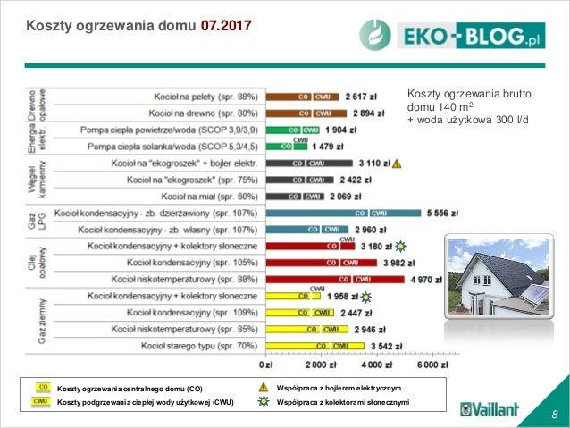 Masywnie Porównanie kosztów ogrzewania domu RM09