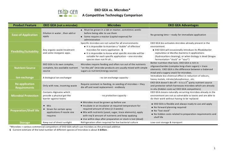 EKO GEA vs. Microbes*                                                                  A Competitive Technology Comparison...