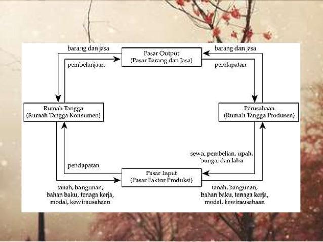 Ekonomi sebagai pelaku ekonomi 13 manfaat diagram ccuart Gallery