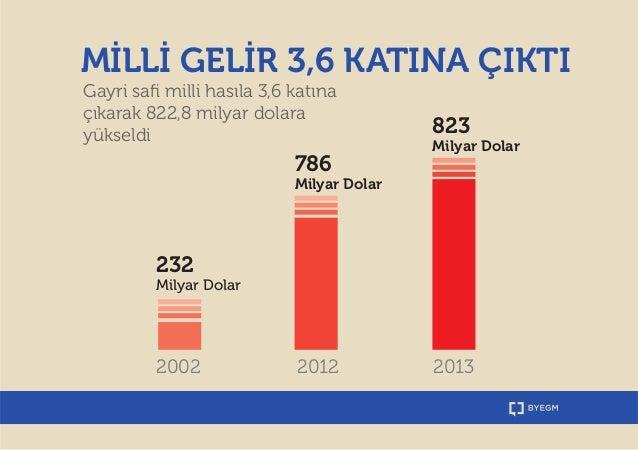 Rakamlarla Türkiye: Ekonomi Slide 3
