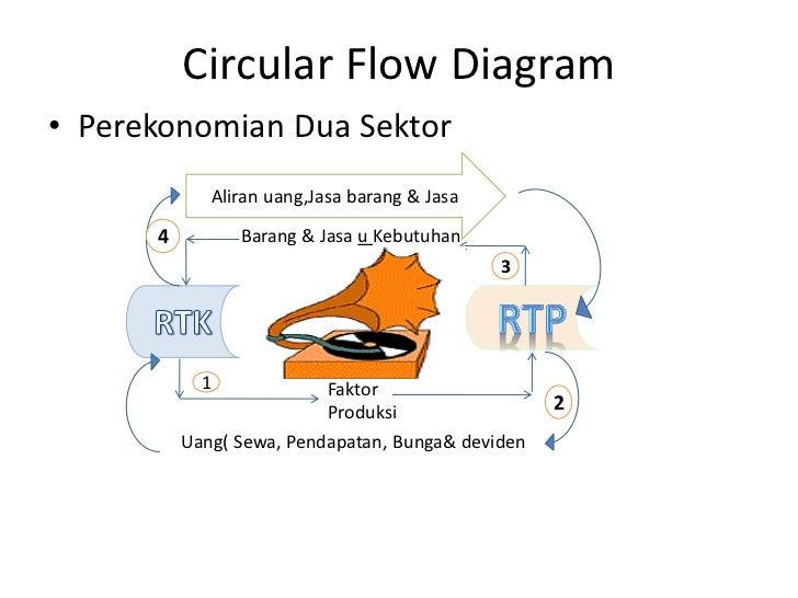 Ekonomi pelaku ekonomi circular flow diagram perekonomian ccuart Images