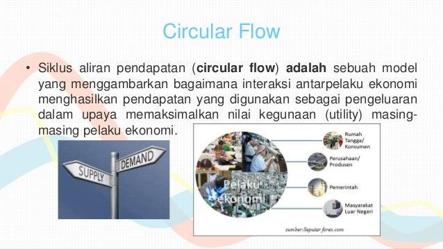 Siklus ekonomi kel6 circular flow siklus aliran pendapatan circular flow adalah sebuah model yang menggambarkan ccuart Gallery