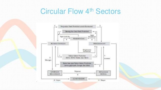 Siklus ekonomi kel6 8 circular flow ccuart Gallery