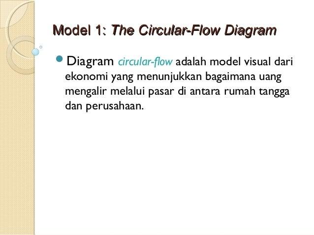 Pengertian ekonomi mikro menurut ngnkiw 21 mmooddeell 11 tthhee cciirrccuullaarr ffllooww ddiiaaggrraamm diagram circular flow adalah ccuart Choice Image