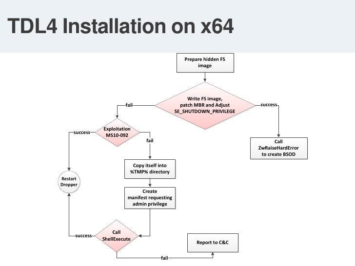 Enforced on 64-bit version of Windows Vista and later versions</li></li></ul><li>Subverting KMCSP<br /><ul><li> Abusing v...