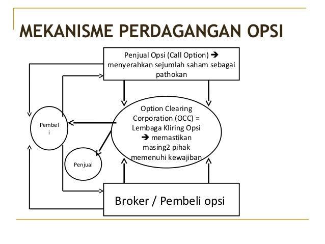 Contoh perdagangan opsi saham