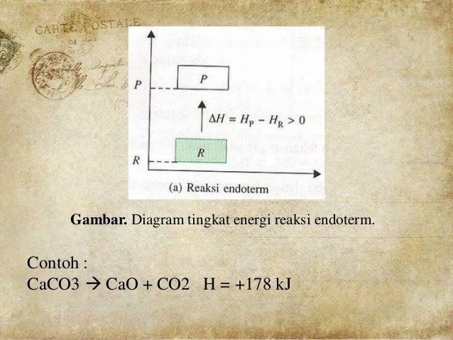 Reaksi eksoterm dan endoterm ppt 8 gambar diagram tingkat energi ccuart Images