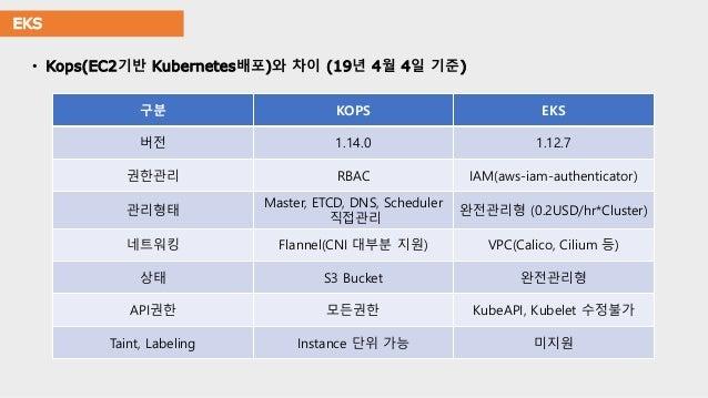 EKS • Kops(EC2기반 Kubernetes배포)와 차이 (19년 4월 4일 기준) 구분 KOPS EKS 버전 1.14.0 1.12.7 권한관리 RBAC IAM(aws-iam-authenticator) 관리형태 M...