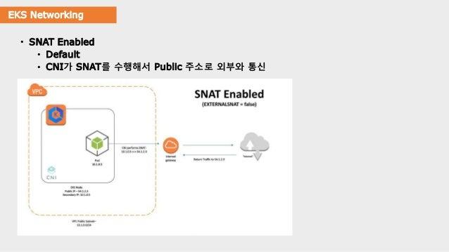 EKS Networking • SNAT Enabled • Default • CNI가 SNAT를 수행해서 Public 주소로 외부와 통신