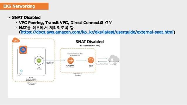 EKS Networking • SNAT Disabled • VPC Peering, Transit VPC, Direct Connect의 경우 • NAT를 외부에서 처리되도록 함 (https://docs.aws.amazon...