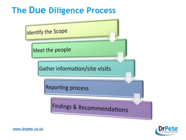 What Is Technology Due Diligence And Why Is It Important. Microsoft Word Journal Templates. Order Form Templates Free Template. Tracking Tasks In Excel Template. House For Sale Flyer Template. Management Organizational Chart Template 819892. Just Out Of College Resume Template. Atacama Desert In World Map. Saint Charles High School Minnesota Template