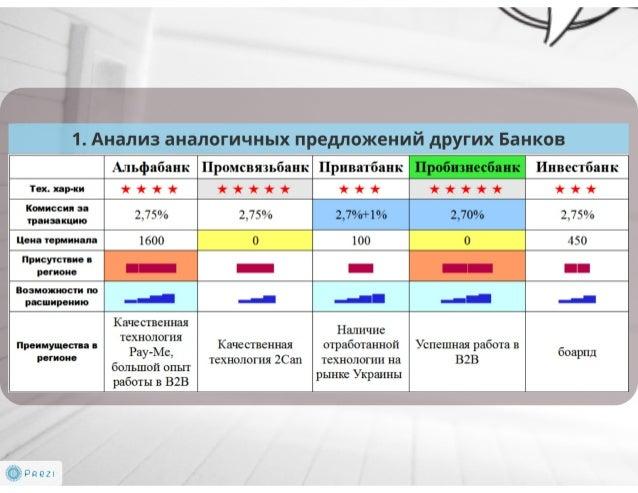 Кейс «Мобильный эквайринг», Артем Синюгин, Георгий Шмонов, Ирина Укропова, Иван Смирнов