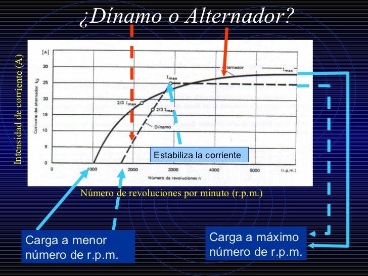 El Alternador Slide 3