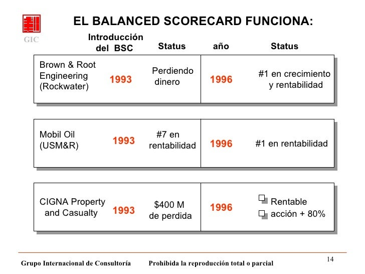 mobil usm r balanced score card Mobil usm&r (a): linking the balanced scorecard, spanish version case solution this case is about assessing performance, balanced scorecard, boards, financial analysis, financial management, leading teams, motivating people, strategy execution.