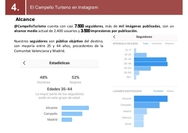 Alcance @CampelloTurismo cuenta con casi 7.500 seguidores, más de mil imágenes publicadas, con un alcance medio actual de ...