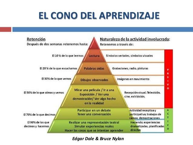 EL CONO DEL APRENDIZAJE Edgar Dale & Bruce Nylan