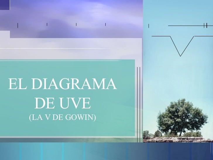 EL DIAGRAMA DE UVE (LA V DE GOWIN)