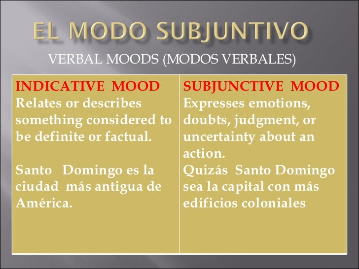 VERBAL MOODS (MODOS VERBALES) INDICATIVE  MOOD Relates or describes  something considered to be definite or factual. Santo...