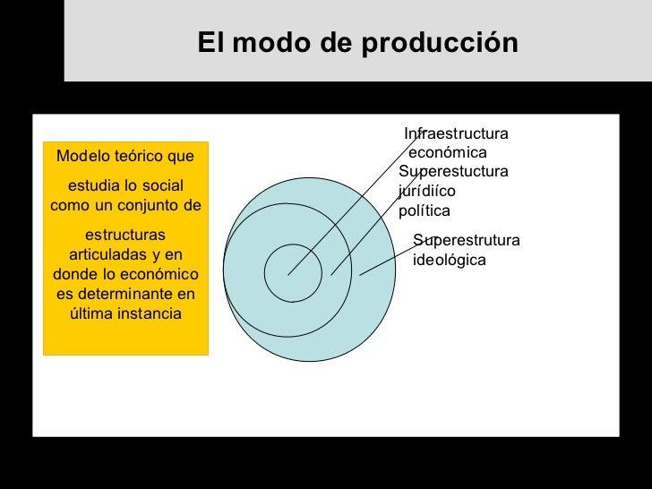 El modo de producción Modelo teórico que estudia lo social como un conjunto de estructuras articuladas y en donde lo econó...