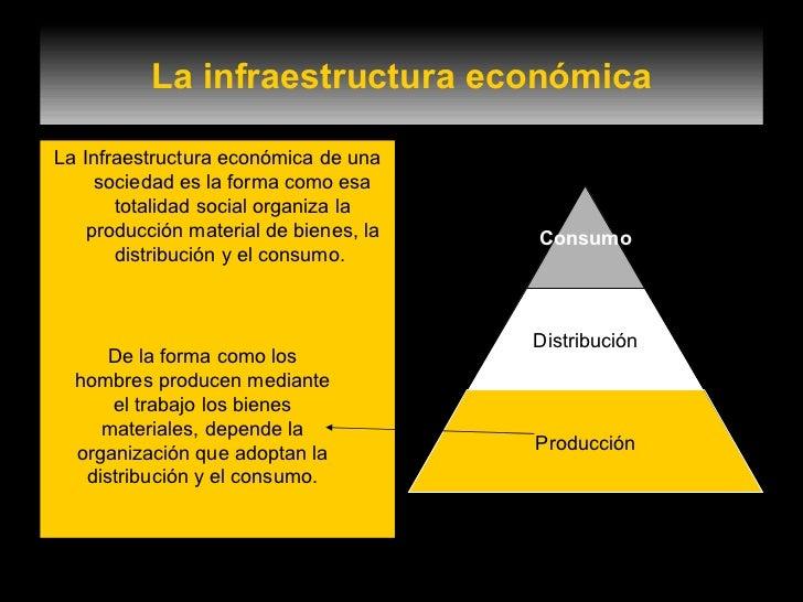 La infraestructura económica <ul><li>La Infraestructura económica de una sociedad es la forma como esa totalidad social or...