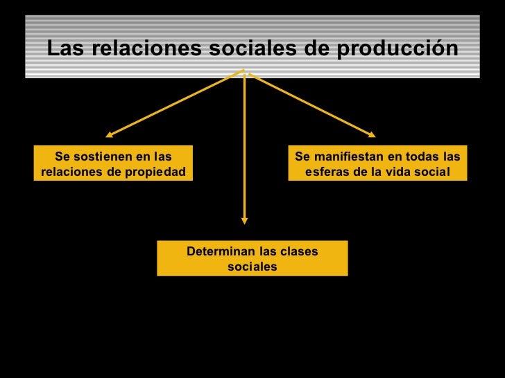 Las relaciones sociales de producción Se sostienen en las relaciones de propiedad Se manifiestan en todas las esferas de l...