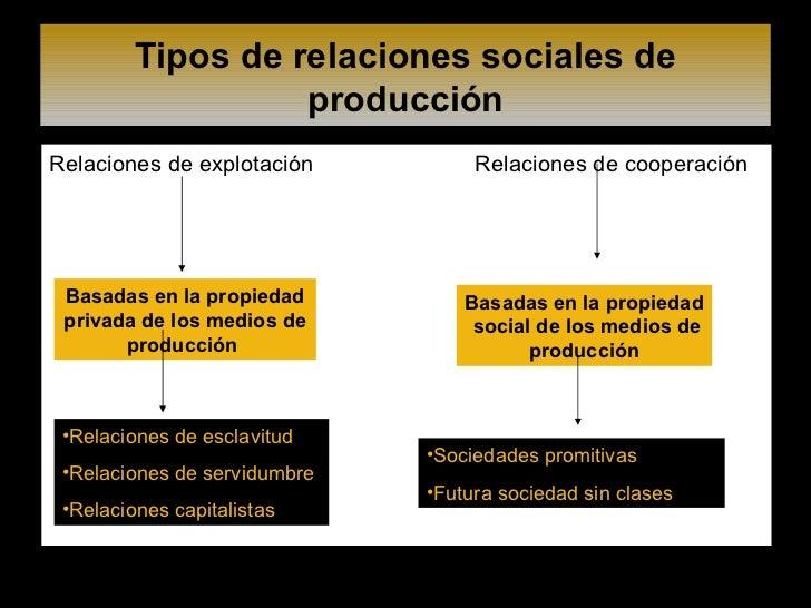 Tipos de relaciones sociales de producción <ul><li>Relaciones de explotación  Relaciones de cooperación </li></ul>Basadas ...