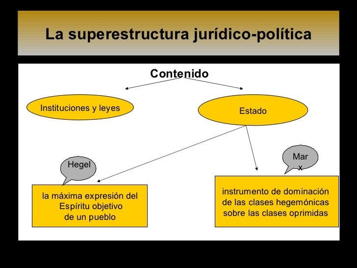 La superestructura jurídico-política <ul><li>Contenido </li></ul>Instituciones y leyes Estado la máxima expresión del Espí...