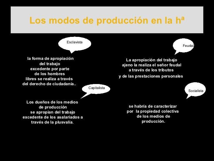 Los modos de producción en la hª la forma de apropiación del trabajo  excedente por parte de los hombres  libres se realiz...