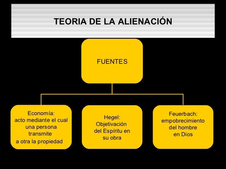 TEORIA DE LA ALIENACIÓN FUENTES Economía: acto mediante el cual una persona  transmite  a otra la propiedad   Hegel: Objet...