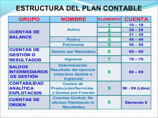 El Plan Contable