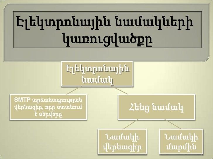Էլեկտրոնային նամակների      կառուցվածքը               Էլեկտրոնային                  նամակSMTP արձանագրությանվերնագիր, որը ...