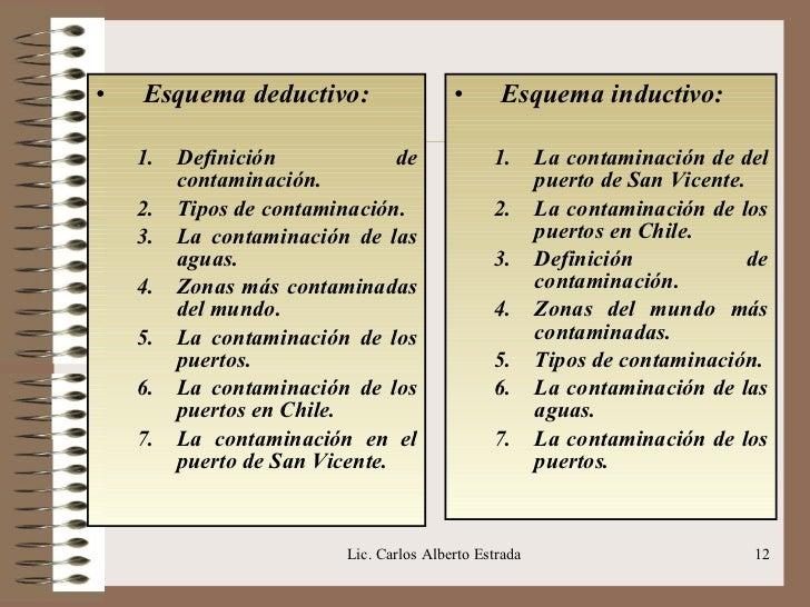 <ul><li>Esquema deductivo: </li></ul><ul><ul><li>Definición de contaminación. </li></ul></ul><ul><ul><li>Tipos de contamin...