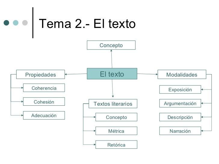 Tema 2.- El texto El texto Concepto Propiedades Modalidades Textos literarios Coherencia Cohesión Adecuación Concepto Métr...