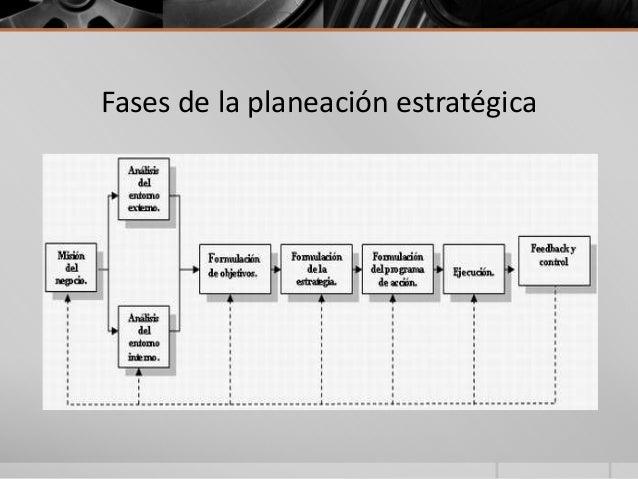 Fases de la planeación estratégica