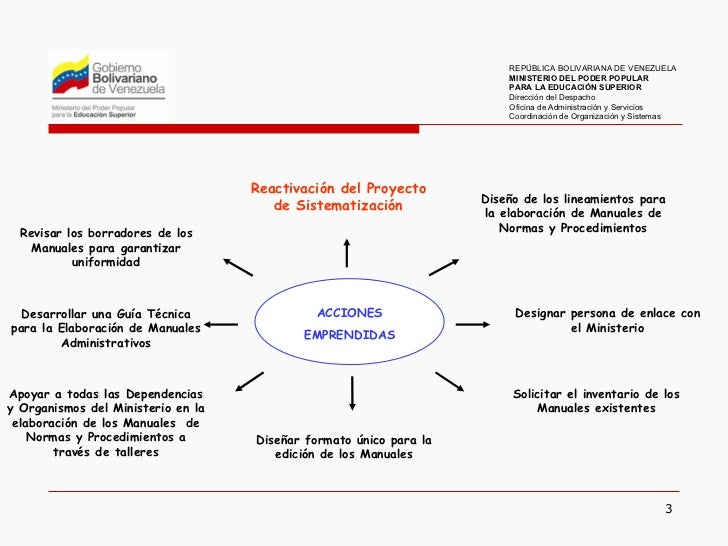 Elaboración de manuales de normas y procedimientos Slide 3