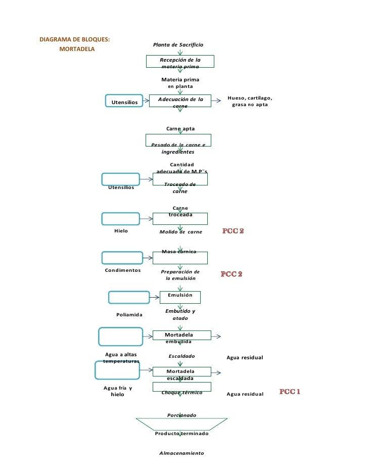 Elaboracion de productos carnicos mortadela diagrama ccuart Gallery