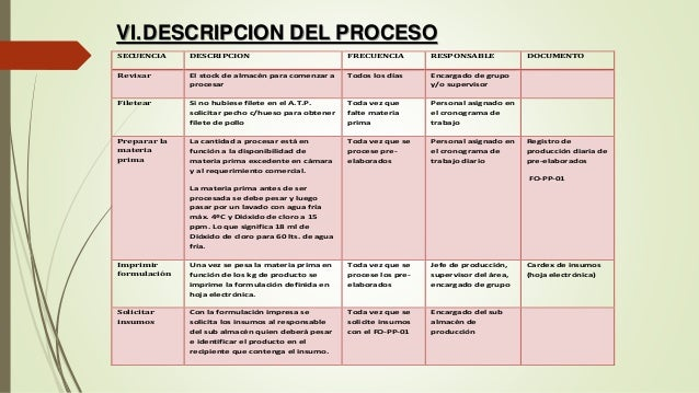 Elaboracion y proceso de nuggets de pollo for Descripcion del proceso de produccion