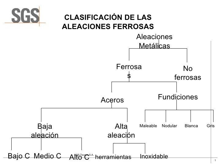 CLASIFICACIÓN DE LAS ALEACIONES FERROSAS Aleaciones Metálicas No ferrosas Ferrosas Fundiciones Aceros Maleable Nodular Bla...