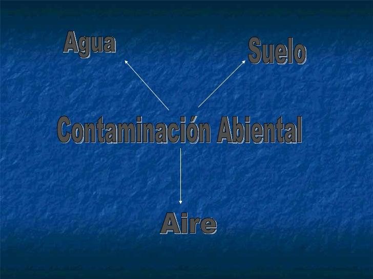 Contaminación Abiental Agua Suelo Aire