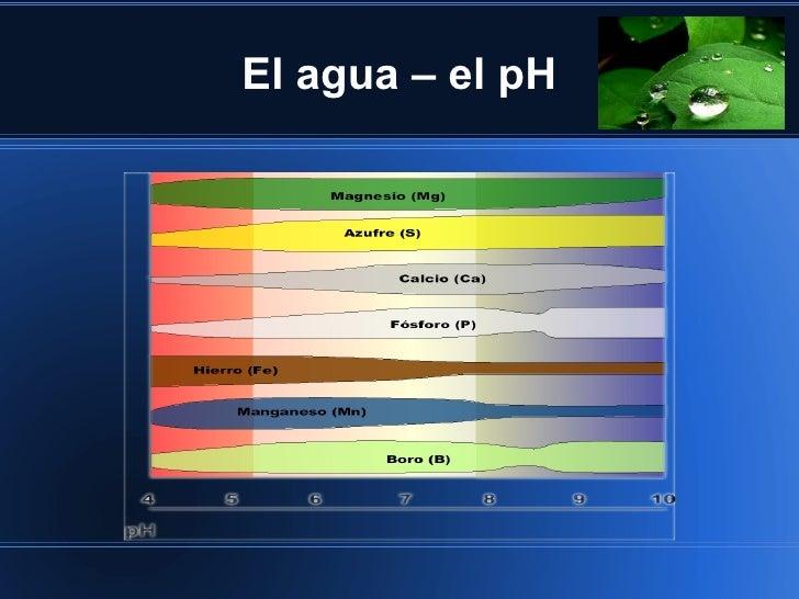 El agua – el pH