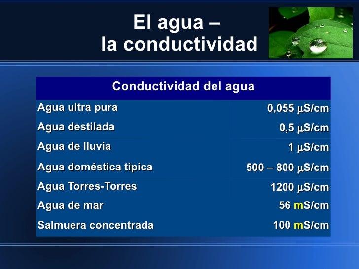 El agua –           la conductividad                 Conductividad del aguaAgua ultra pura                           0,055...